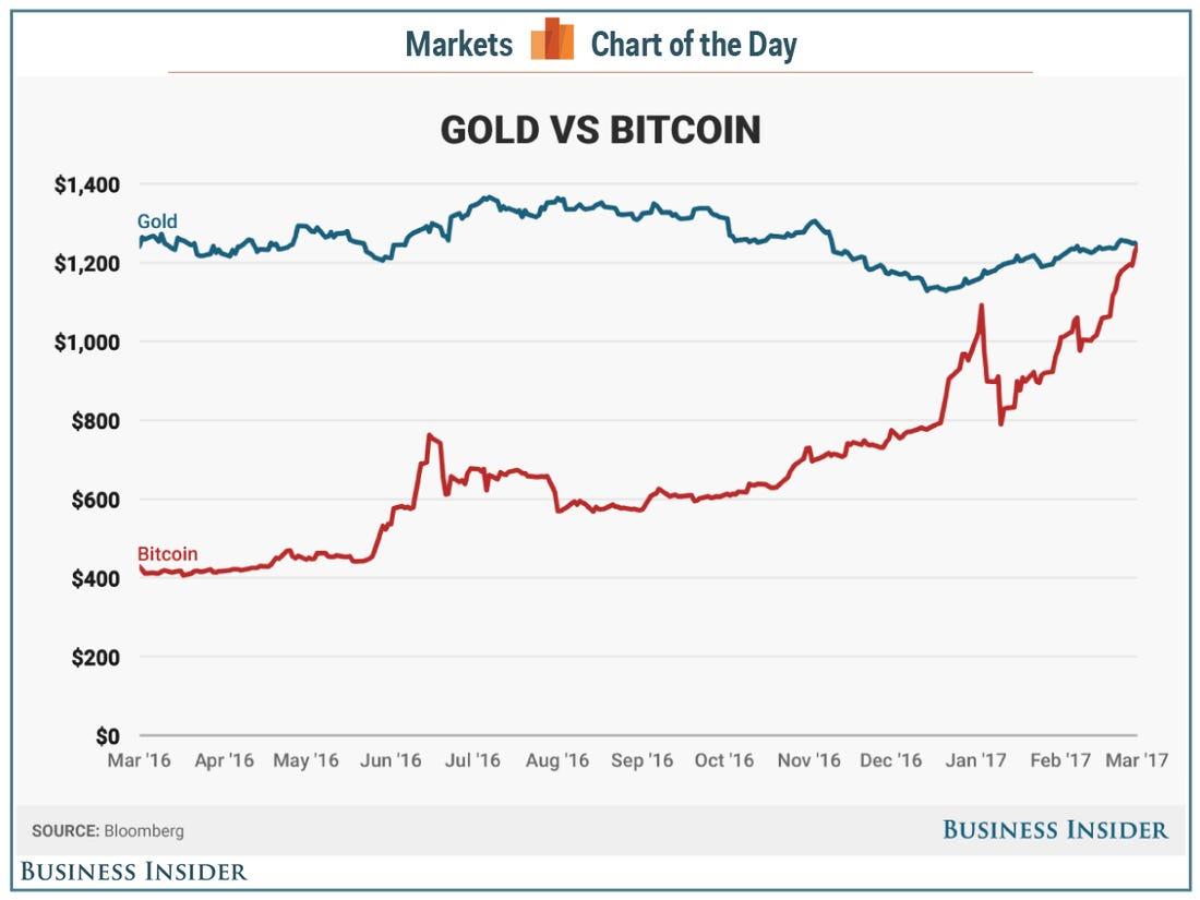 bitcoin usd árelőzmények