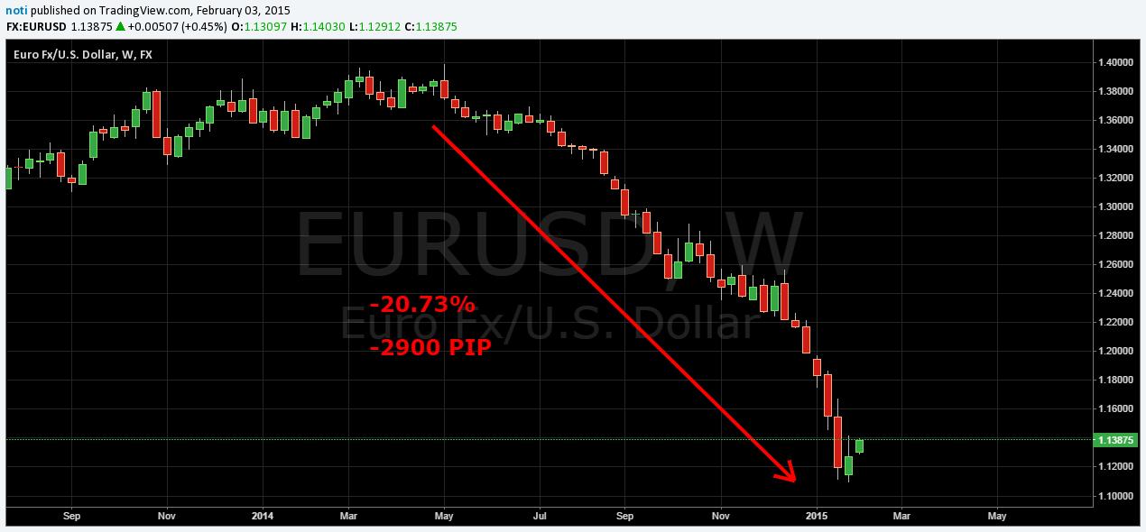 stratégiák euró dollár opciók