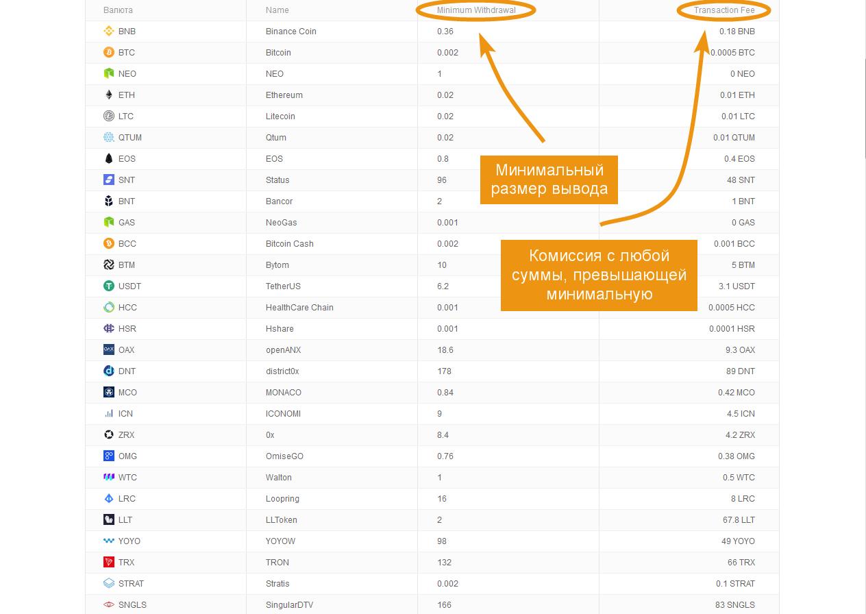 bitcoin beruházási projektek)
