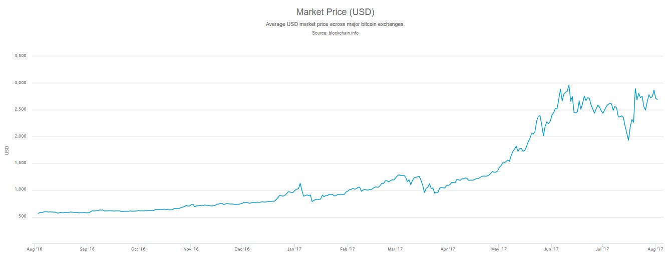 hogyan lehet napi bitcoinot készíteni)