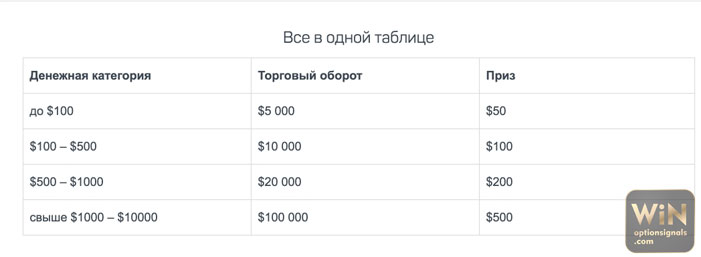 opciós piaci profil