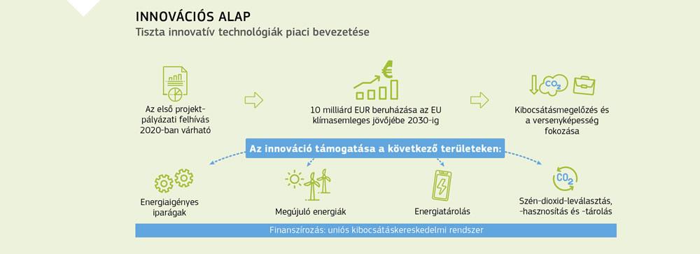 beruházások az internetes valós projektekbe