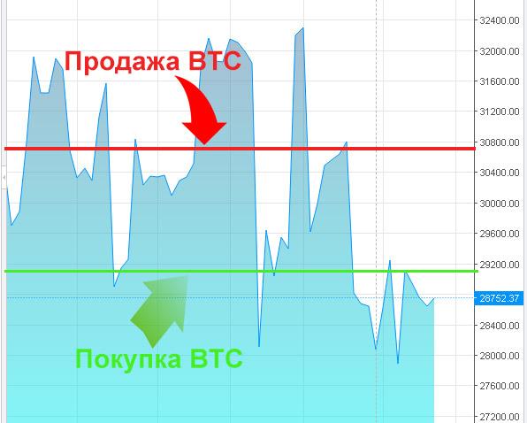 hogyan lehet bitcoinot keresni egy kezdő számára