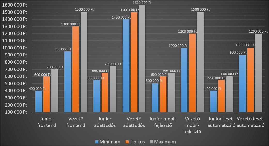 mennyit keres egy internetes morketeológus)