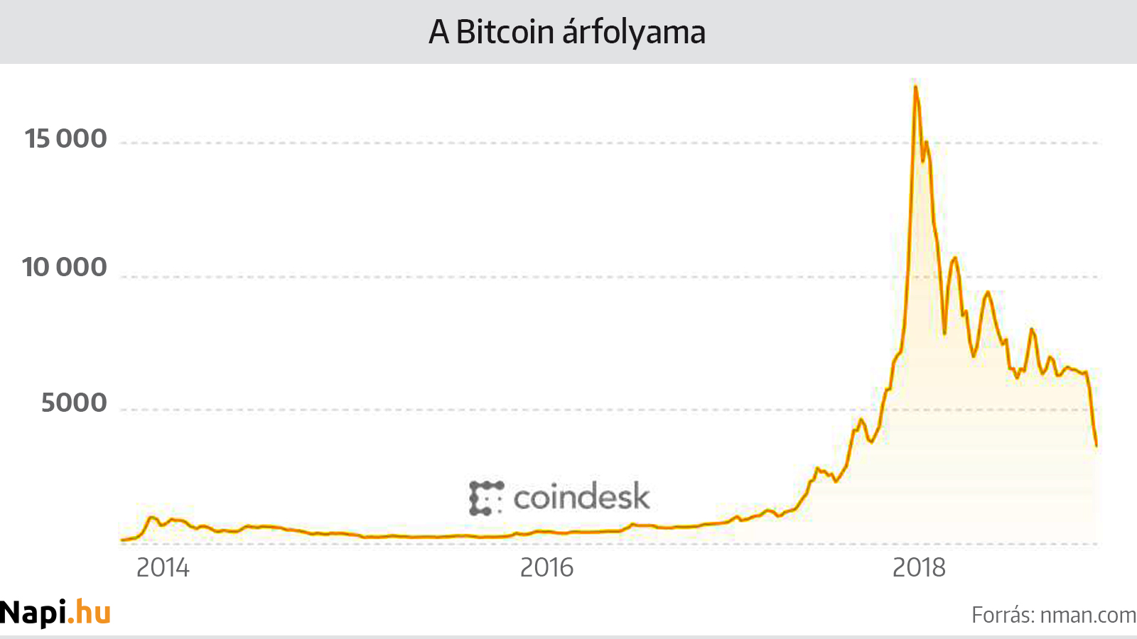 bitcoin árfolyam dollárhoz)