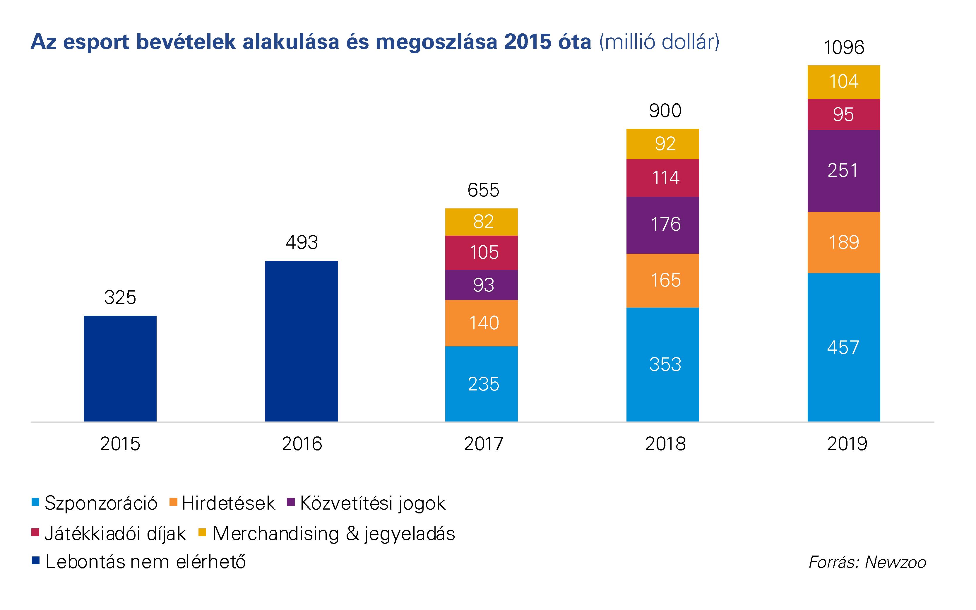 a legmagasabb hálózati bevétel