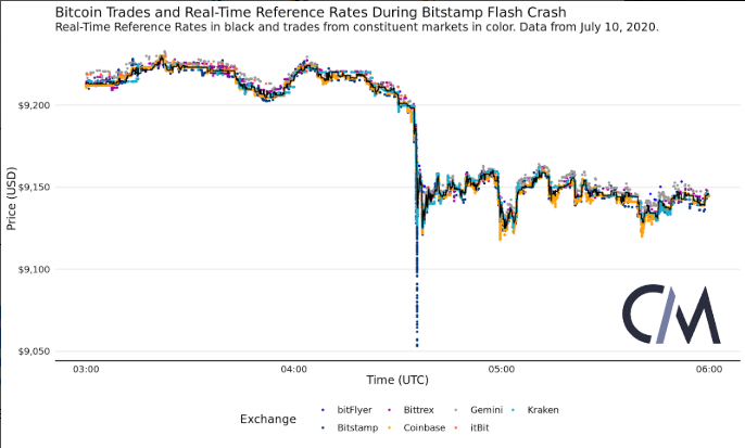 bitstamp bitcoin rate)