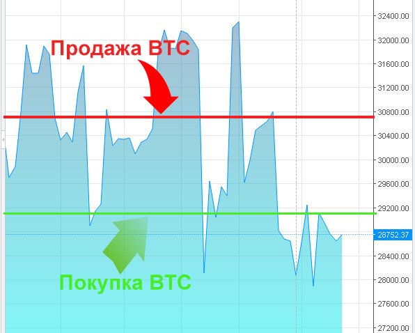 hogyan lehet pénzt gyorsabban keresni a bitcoinokon)