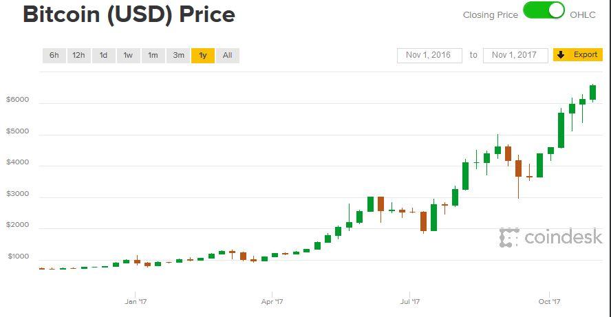 A Bitcoin értéke és fedezete, avagy amiért értékes a Bitcoin - portobalaton.hu