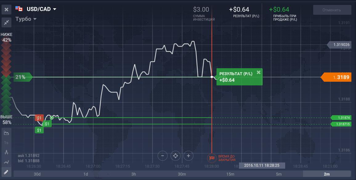 Tc élő kereskedési stratégia 60 másodpercig. 60 másodperces bináris opció stratégia pontos jelekkel