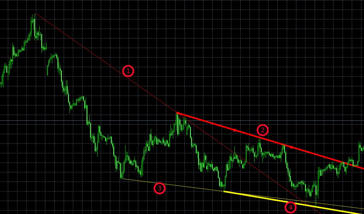 kereskedés a trenddel szemben)