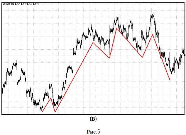 trendvonalak hullámokban