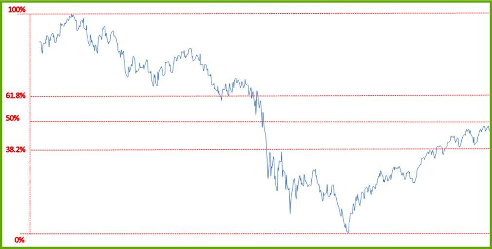 a fibonacci retracement szintek ábrázolása)