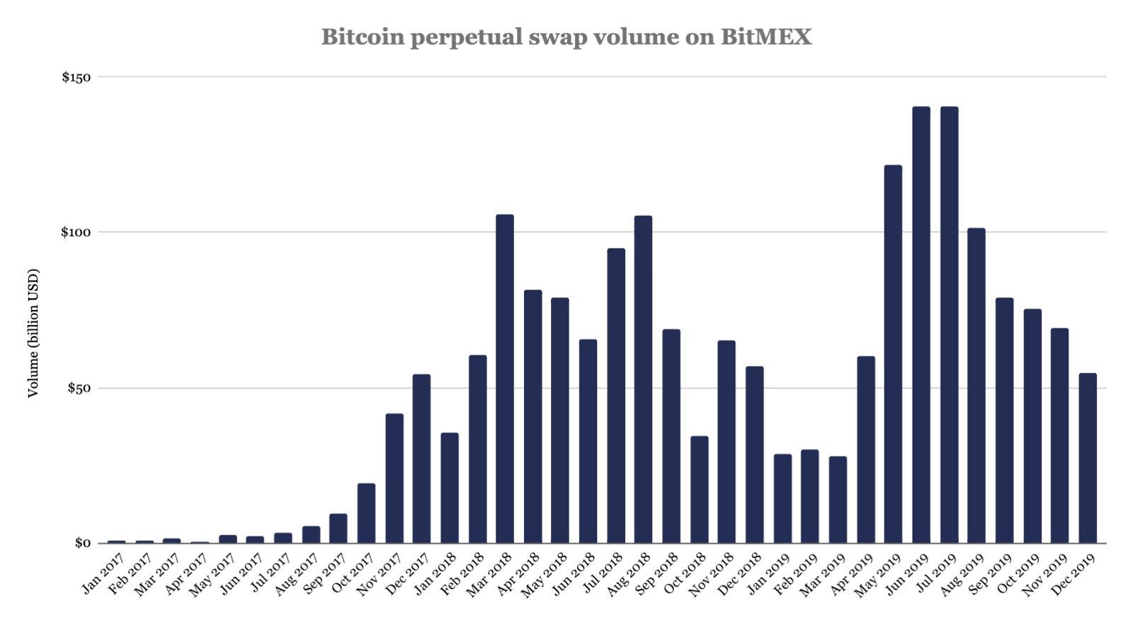 Becsúszott dollár alá a bitcoin - de meddig ereszkedik még? - Virtuális Cash
