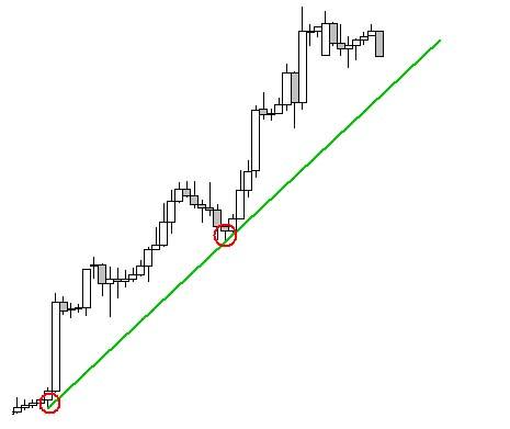 Bevezetés a trendvonalakba | Forex Bázis