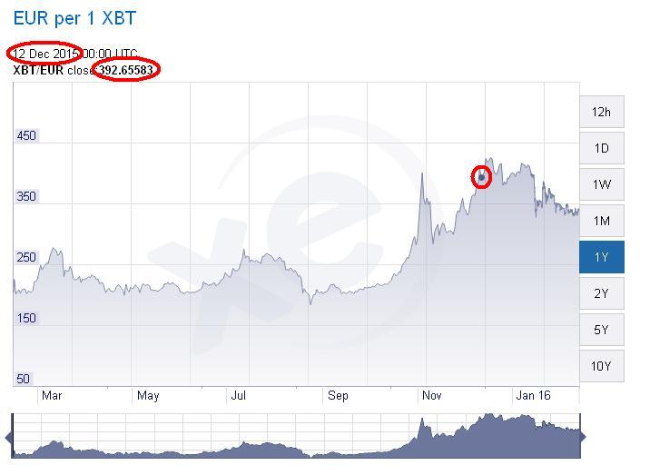 bitcoin internetes bevétel)