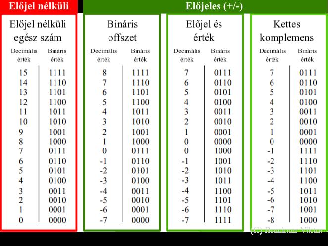 veszteség kompenzációs rendszer bináris opciói