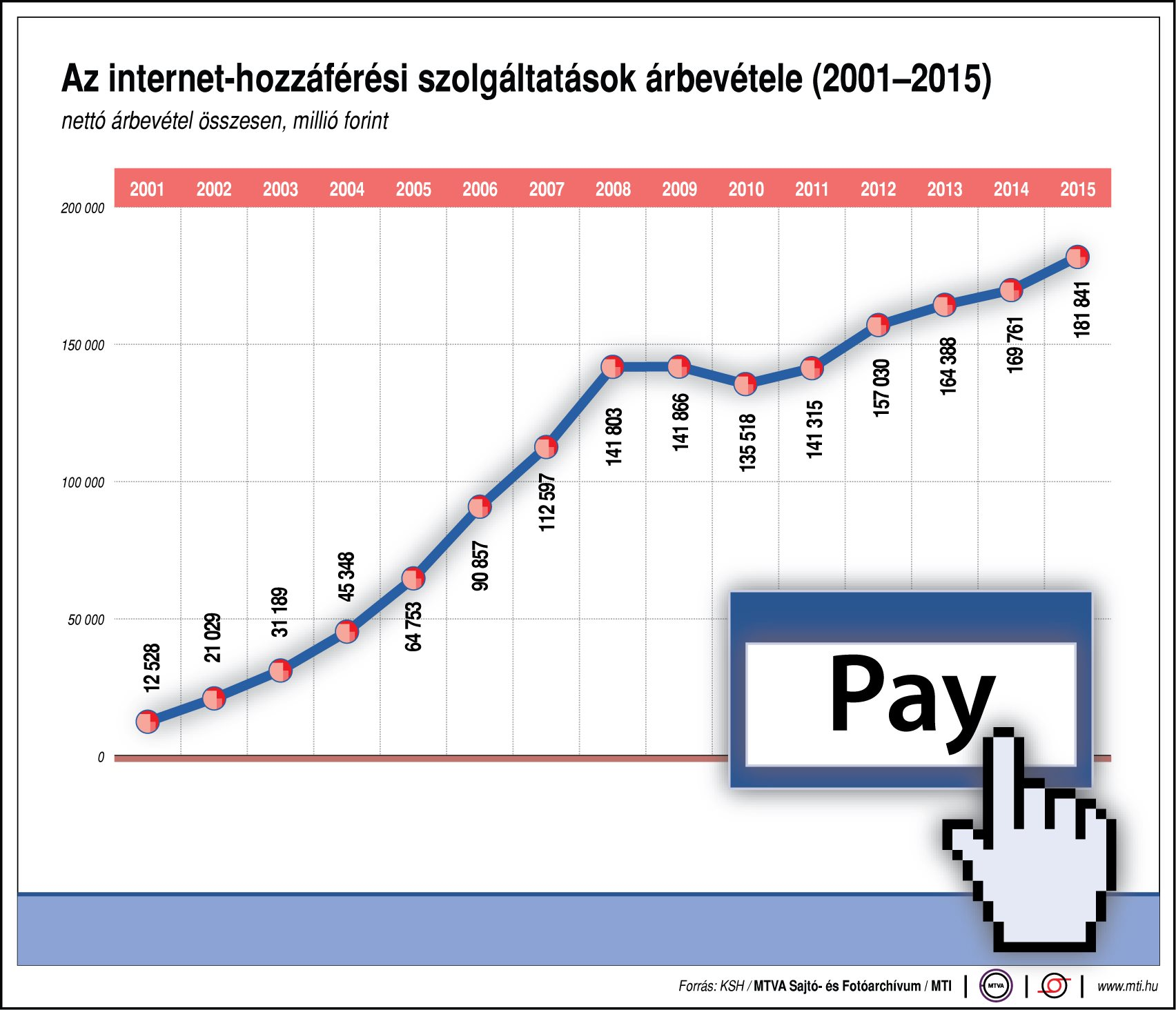 minden típusú internetes bevétel