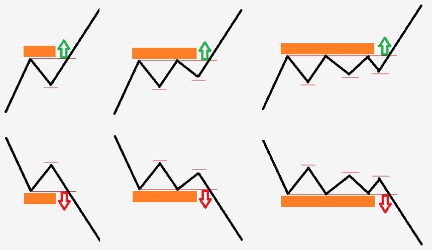 kereskedés szintek vagy trend szerint)
