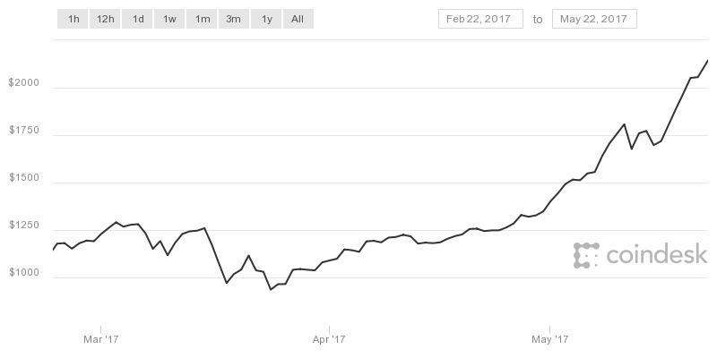 a bitcoin növekedési üteme)
