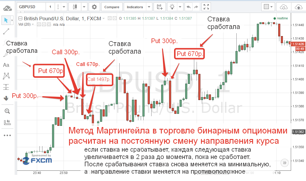 kezdő bináris stratégiák)