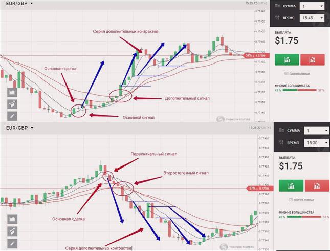 bináris opciós diagramok hogyan lehet 0 1 bitcoinot készíteni
