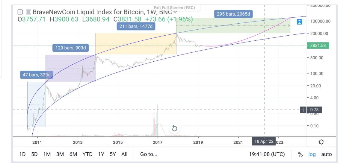 Trendek, trendelemzés: Hogyan elemezd az árfolyamot