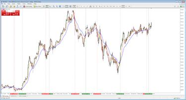 kereskedési stratégiák 30 percig)