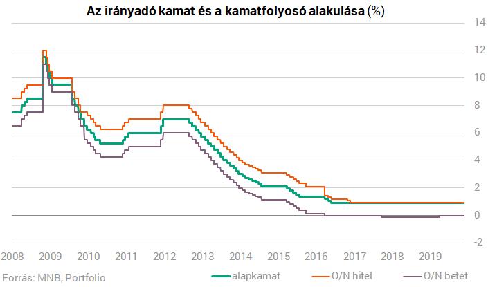 Dráma a magyar bankbetéteknél, de a bankokat ez nem érdekli - portobalaton.hu