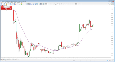 60 másodperces kereskedési stratégia)