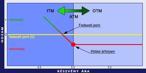 képlet az opciós ár kiszámításához)