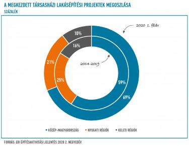 Sürgetik az új állami beruházásokat az építőipari vállalkozók - Adó Online