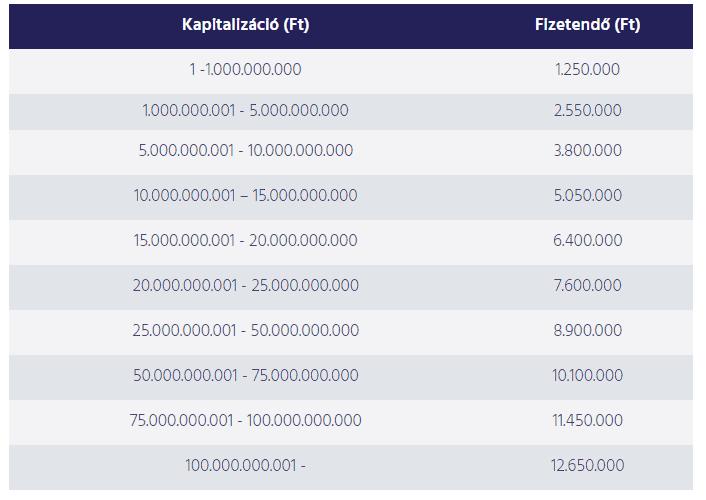 mennyibe kerül a tokenek felsorolása a tőzsdén