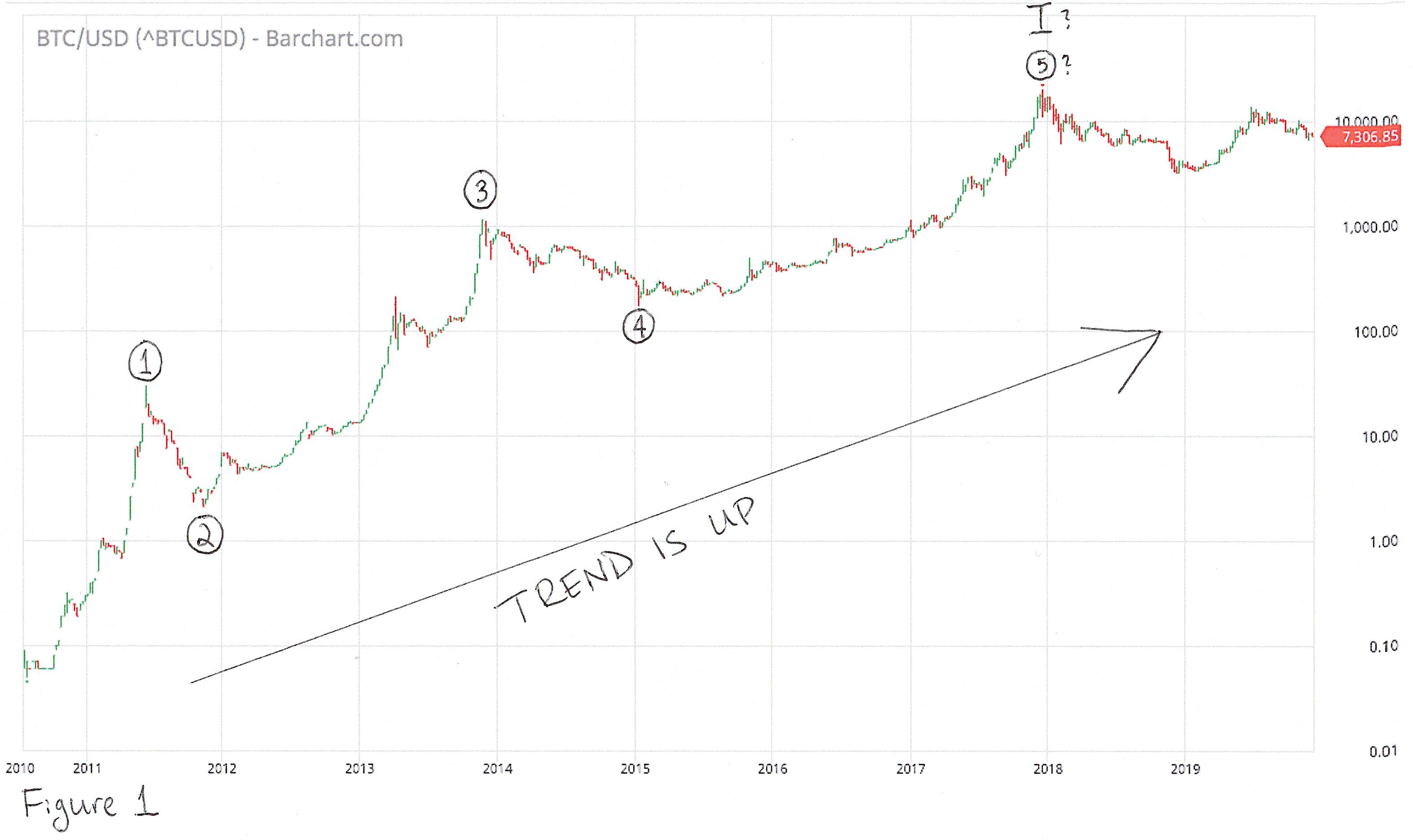 A kripto éve – A Bitcoin megmenti a helyzetet