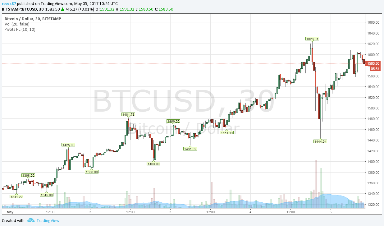 Heti bitcoin árfolyam elemzés: örökös harc a 10 ezer dollárral - portobalaton.hu