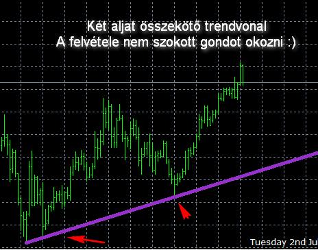 trendvonal mutatja)