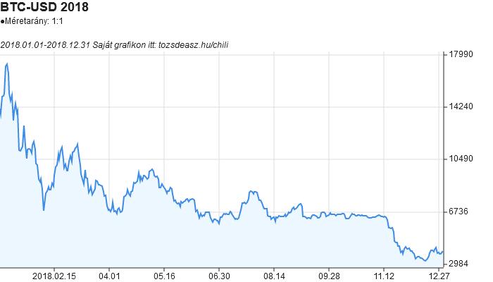 Bitcoin árfolyam (BTC=X) - portobalaton.hu