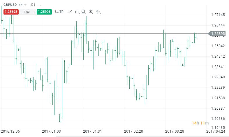 kereskedési jelek a grafikonon)