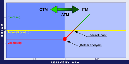 valós opciók árfolyama)