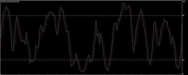 sztochasztikus rsi bináris opciók