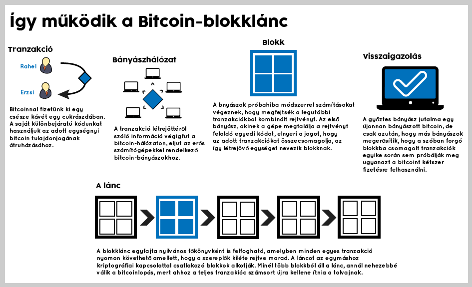 titkos szó bitcoinban