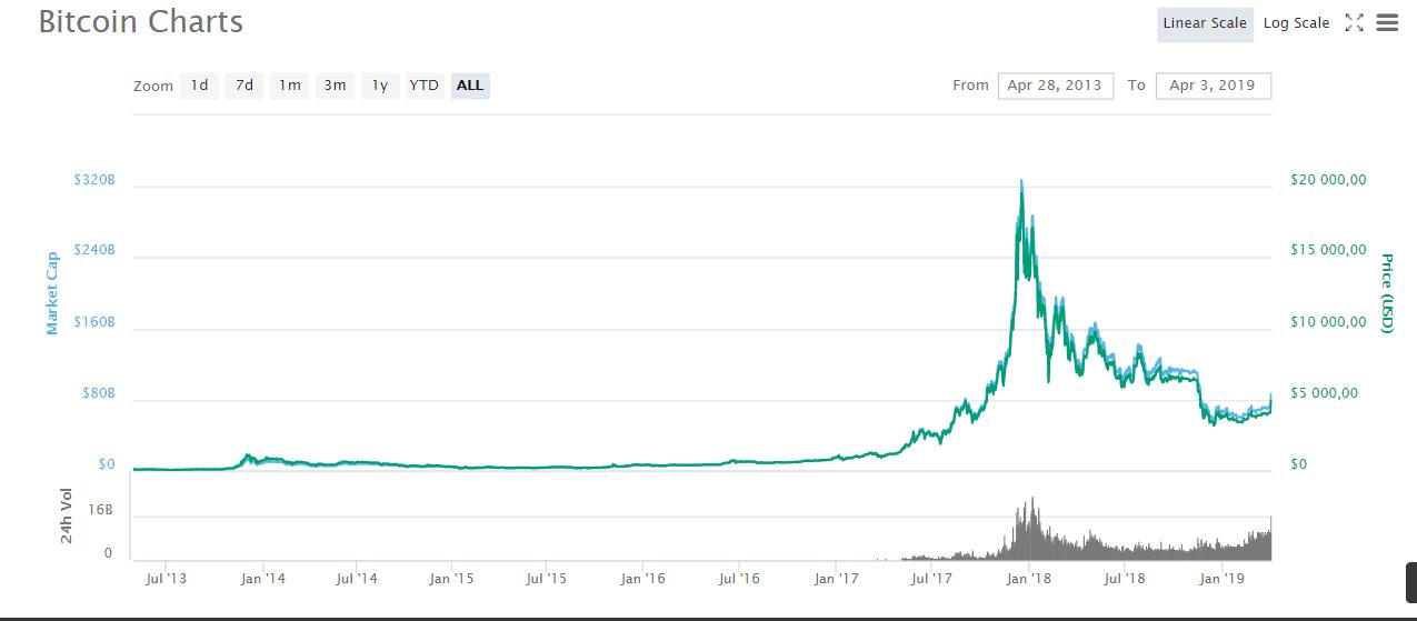 a kereset bitcoin titkai