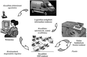 a kereskedelem szisztematikus megközelítése