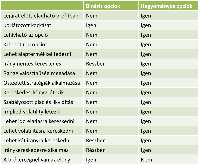 bináris opciós kereskedési platformok)