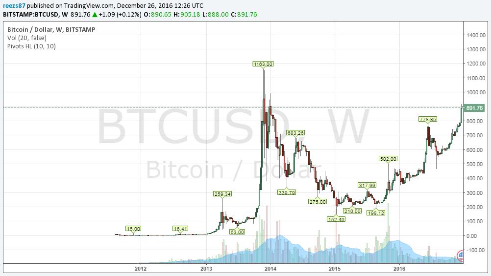 bitcoin árfolyam ma dollárban)