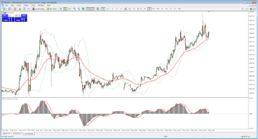 kereskedők és kereskedési módszerek kereskedési jelző mutatók és stratégiák