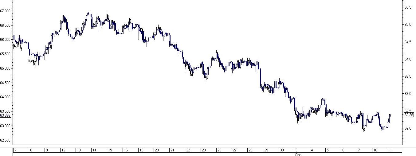 Európai típusú opció dollárra és euróra a BÁT-on - portobalaton.hu