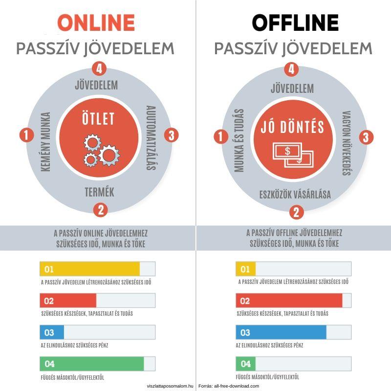 Az internetes befektetési jövedelem passzív