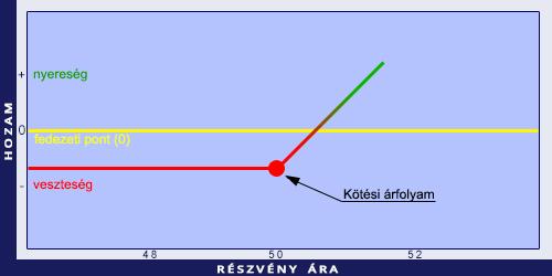 az opció olyan szerződés, amelynek alapján bináris opciók stratégiai érintése