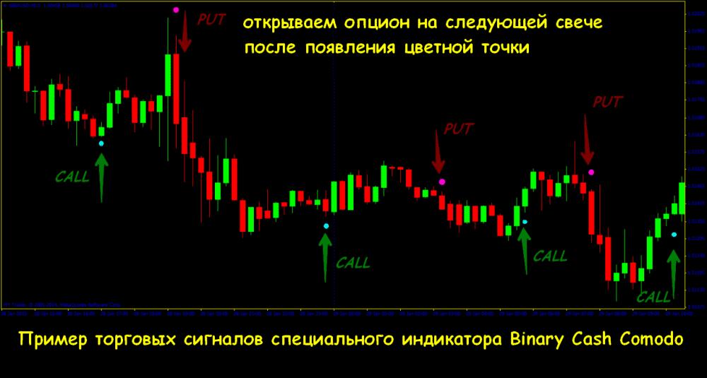 bináris opciók hullám trend oscllator mutatói)